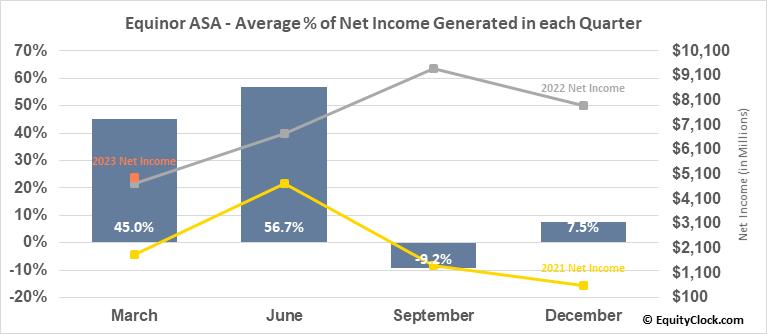 Equinor ASA (NYSE:EQNR) Net Income Seasonality