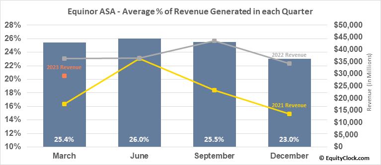 Equinor ASA (NYSE:EQNR) Revenue Seasonality
