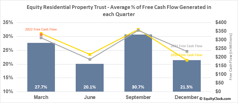 Equity Residential Property Trust (NYSE:EQR) Free Cash Flow Seasonality