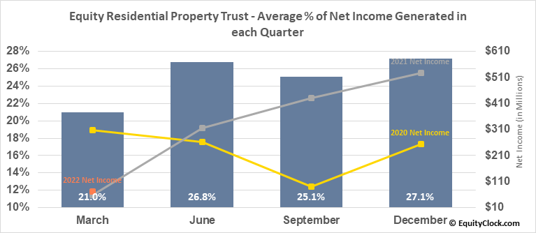 Equity Residential Property Trust (NYSE:EQR) Net Income Seasonality