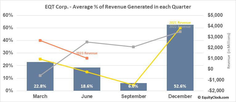 EQT Corp. (NYSE:EQT) Revenue Seasonality