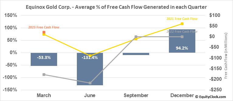 Equinox Gold Corp. (TSE:EQX.TO) Free Cash Flow Seasonality