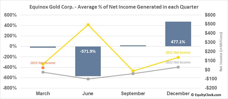 Equinox Gold Corp. (TSE:EQX.TO) Net Income Seasonality