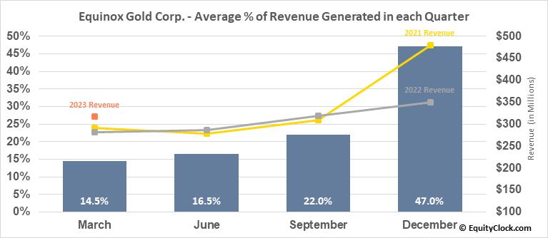 Equinox Gold Corp. (TSE:EQX.TO) Revenue Seasonality