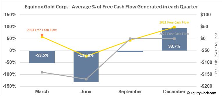 Equinox Gold Corp. (AMEX:EQX) Free Cash Flow Seasonality