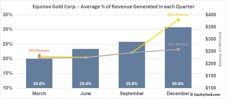 Equinox Gold Corp. (AMEX:EQX) Revenue Seasonality