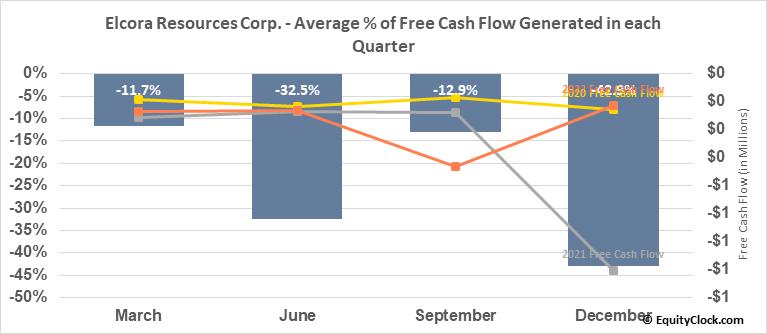Elcora Resources Corp. (TSXV:ERA.V) Free Cash Flow Seasonality