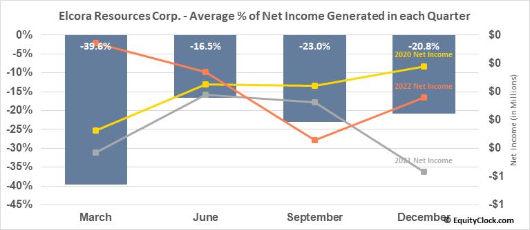 Elcora Resources Corp. (TSXV:ERA.V) Net Income Seasonality