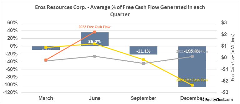 Eros Resources Corp. (TSXV:ERC.V) Free Cash Flow Seasonality