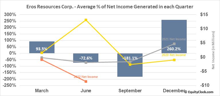 Eros Resources Corp. (TSXV:ERC.V) Net Income Seasonality