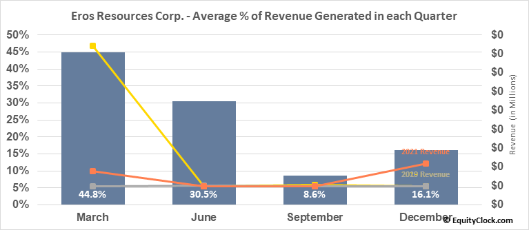 Eros Resources Corp. (TSXV:ERC.V) Revenue Seasonality