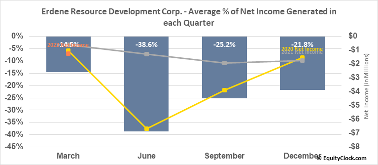 Erdene Resource Development Corp. (TSE:ERD.TO) Net Income Seasonality