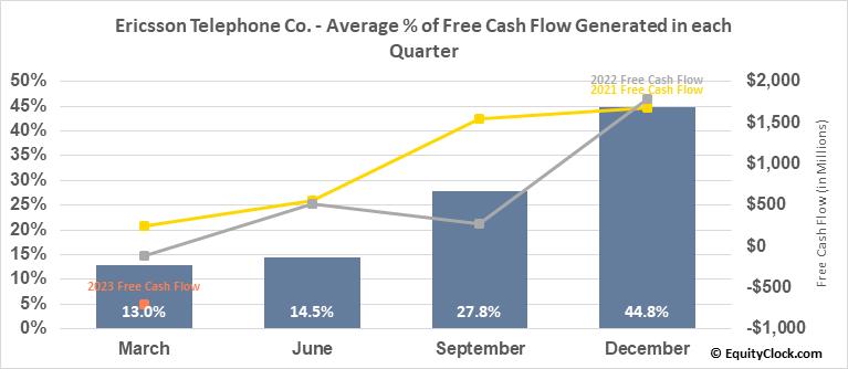 Ericsson Telephone Co. (NASD:ERIC) Free Cash Flow Seasonality