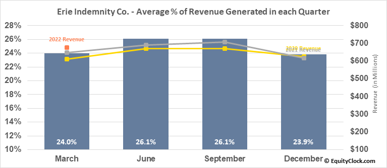 Erie Indemnity Co. (NASD:ERIE) Revenue Seasonality