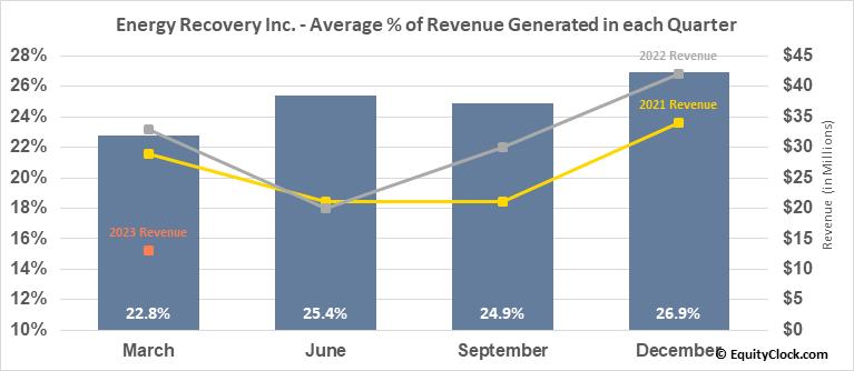 Energy Recovery Inc. (NASD:ERII) Revenue Seasonality