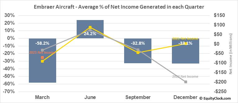 Embraer Aircraft (NYSE:ERJ) Net Income Seasonality