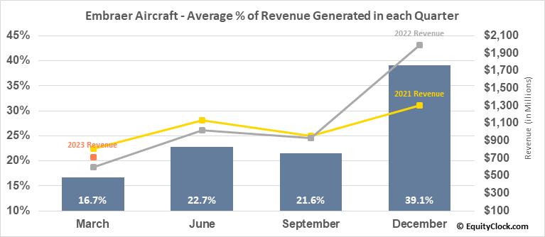 Embraer Aircraft (NYSE:ERJ) Revenue Seasonality