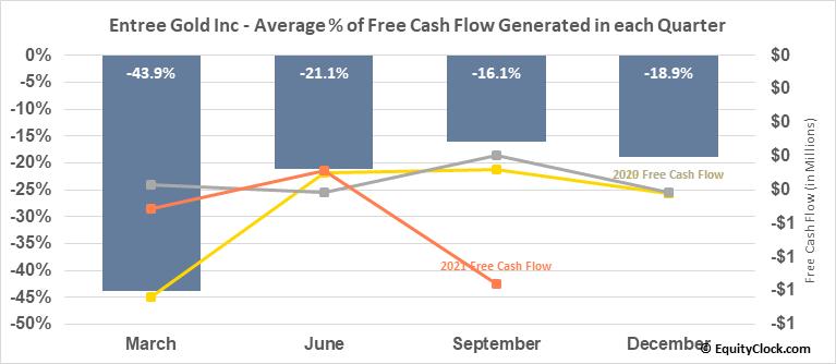 Entree Gold Inc (AMEX:ERLFF) Free Cash Flow Seasonality