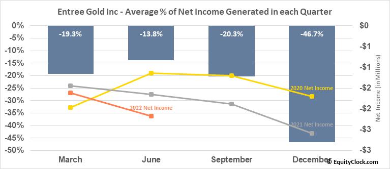 Entree Gold Inc (AMEX:ERLFF) Net Income Seasonality