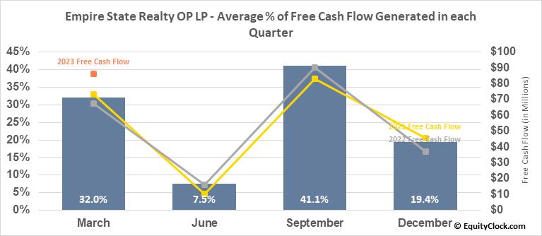 Empire State Realty OP LP (AMEX:ESBA) Free Cash Flow Seasonality