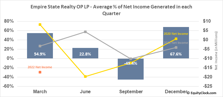 Empire State Realty OP LP (AMEX:ESBA) Net Income Seasonality