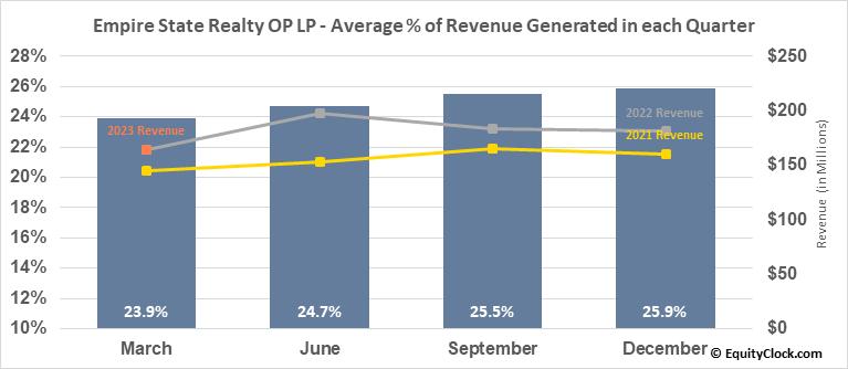 Empire State Realty OP LP (AMEX:ESBA) Revenue Seasonality