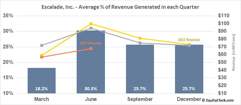 Escalade, Inc. (NASD:ESCA) Revenue Seasonality