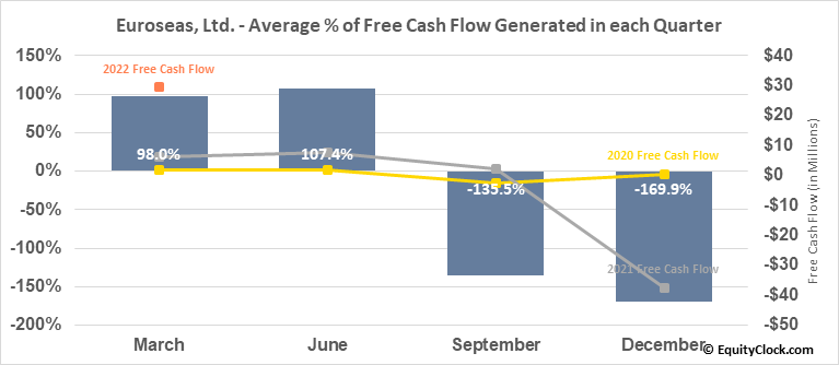 Euroseas, Ltd. (NASD:ESEA) Free Cash Flow Seasonality