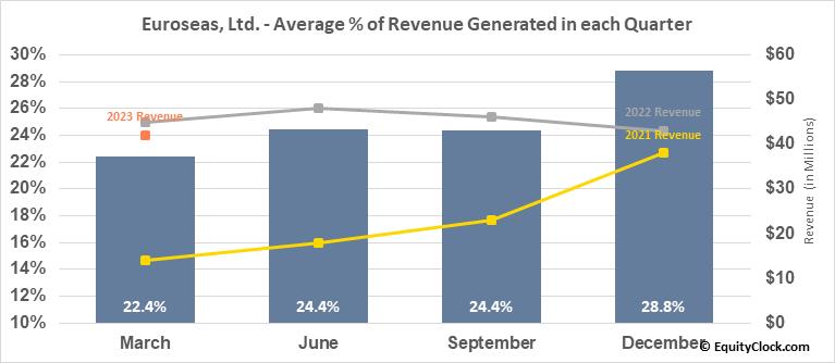 Euroseas, Ltd. (NASD:ESEA) Revenue Seasonality