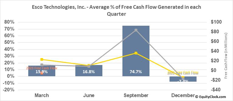 Esco Technologies, Inc. (NYSE:ESE) Free Cash Flow Seasonality