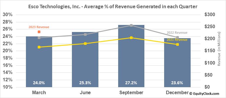 Esco Technologies, Inc. (NYSE:ESE) Revenue Seasonality