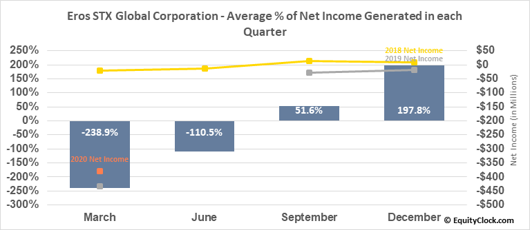 Eros STX Global Corporation (NYSE:ESGC) Net Income Seasonality