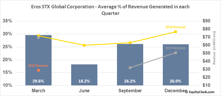 Eros STX Global Corporation (NYSE:ESGC) Revenue Seasonality