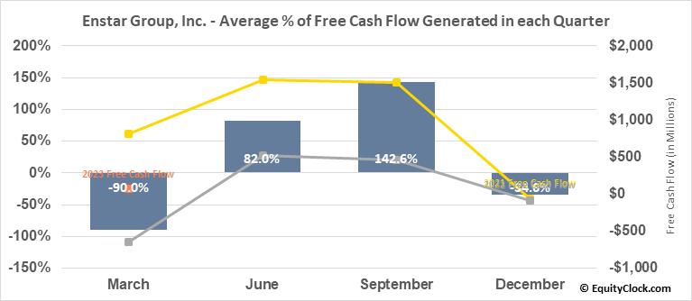 Enstar Group, Inc. (NASD:ESGR) Free Cash Flow Seasonality
