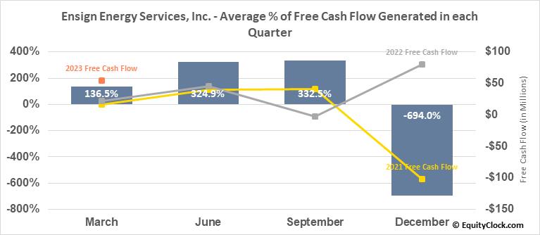 Ensign Energy Services, Inc. (TSE:ESI.TO) Free Cash Flow Seasonality