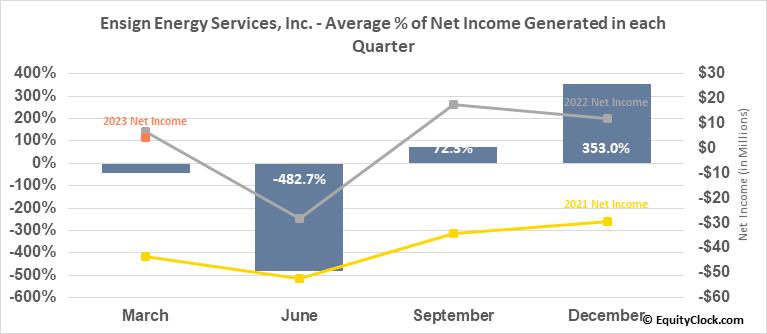 Ensign Energy Services, Inc. (TSE:ESI.TO) Net Income Seasonality