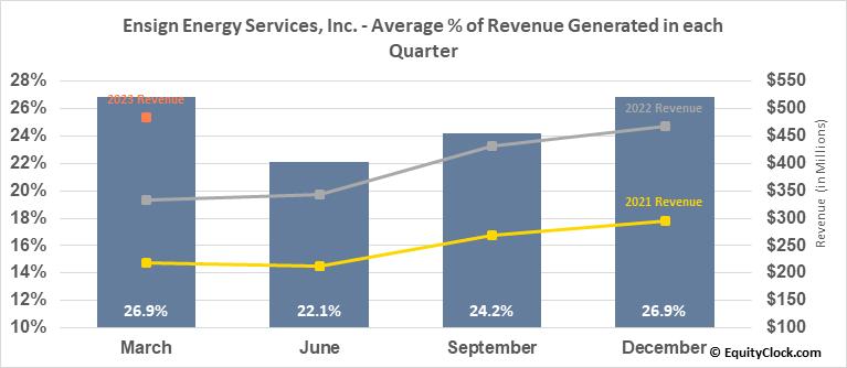 Ensign Energy Services, Inc. (TSE:ESI.TO) Revenue Seasonality