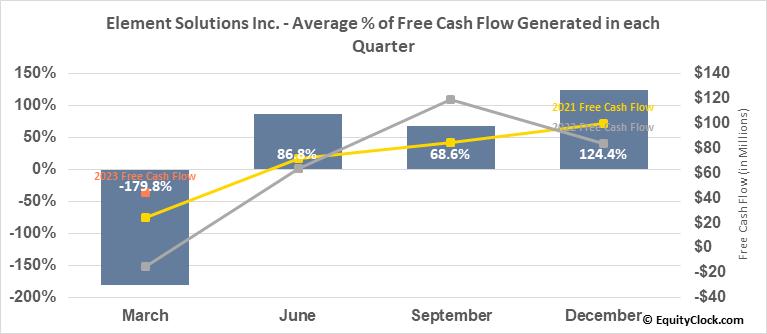 Element Solutions Inc. (NYSE:ESI) Free Cash Flow Seasonality