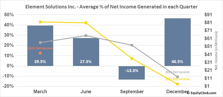Element Solutions Inc. (NYSE:ESI) Net Income Seasonality