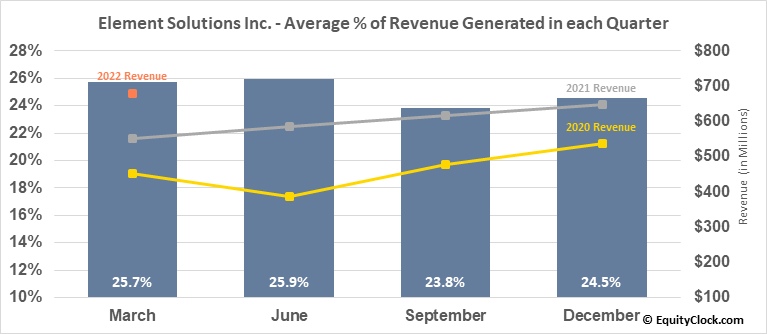 Element Solutions Inc. (NYSE:ESI) Revenue Seasonality