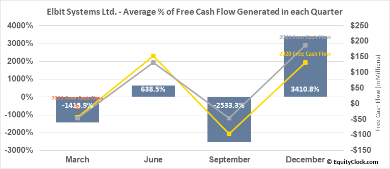 Elbit Systems Ltd. (NASD:ESLT) Free Cash Flow Seasonality