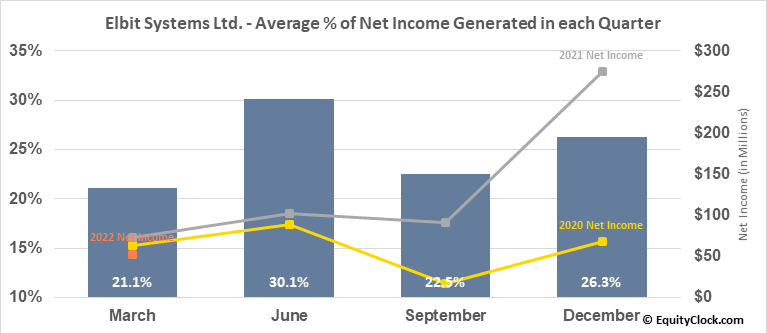 Elbit Systems Ltd. (NASD:ESLT) Net Income Seasonality
