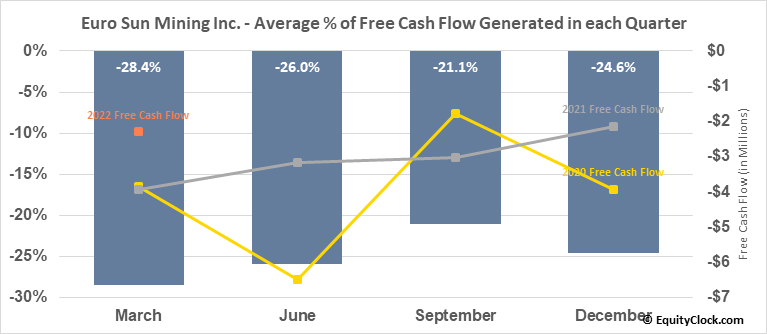 Euro Sun Mining Inc. (TSE:ESM.TO) Free Cash Flow Seasonality