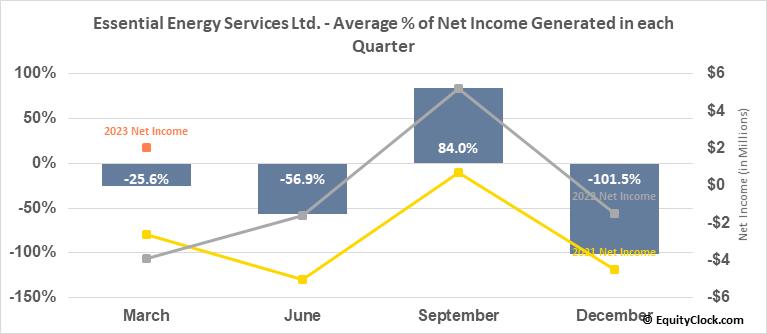 Essential Energy Services Ltd. (TSE:ESN.TO) Net Income Seasonality