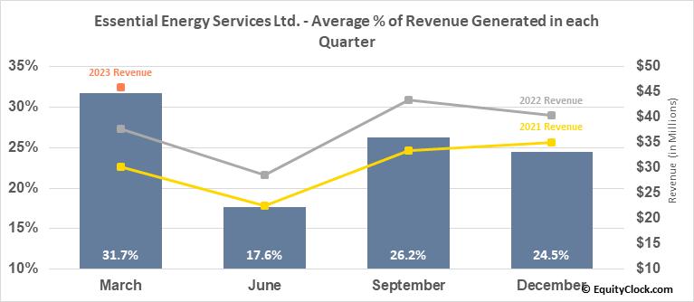 Essential Energy Services Ltd. (TSE:ESN.TO) Revenue Seasonality