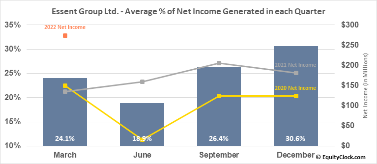 Essent Group Ltd. (NYSE:ESNT) Net Income Seasonality