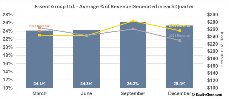 Essent Group Ltd. (NYSE:ESNT) Revenue Seasonality