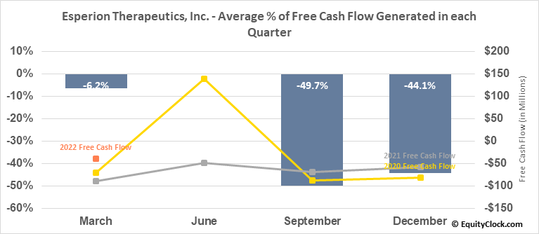 Esperion Therapeutics, Inc. (NASD:ESPR) Free Cash Flow Seasonality
