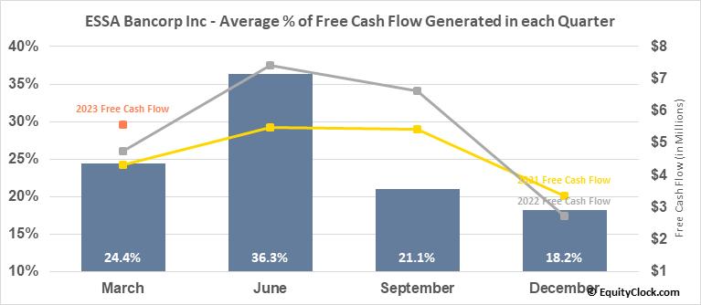 ESSA Bancorp Inc (NASD:ESSA) Free Cash Flow Seasonality