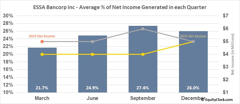 ESSA Bancorp Inc (NASD:ESSA) Net Income Seasonality